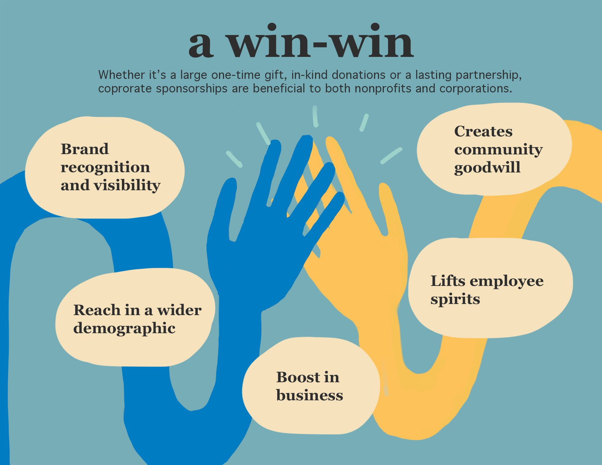 Graphic documenting benefits of corporate sponsorship, including brand visibility & reach, business boost, community goodwill, and more.
